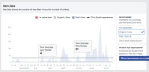 Webselo - Увеличихме средния брой харесвания над 8 пъти!
