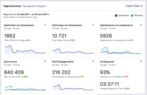 Увеличихме харесванията на тази страница с 5826 души в последните 28 дни