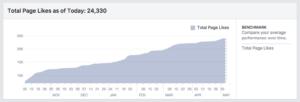 Увеличение страницата на наш клиент с повече от 16 000 абонати