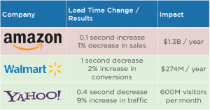 Amazon, WallMart, Yahoo
