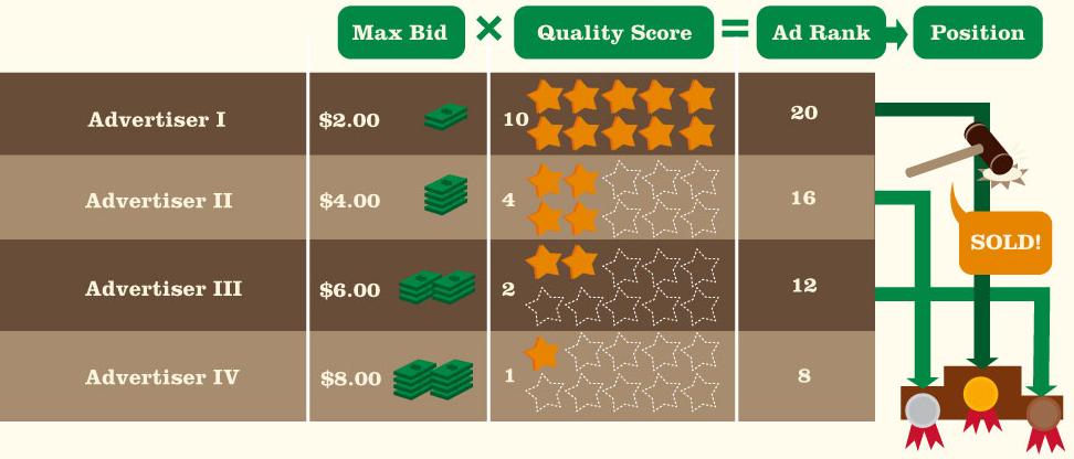 AdWords max bidding