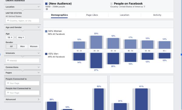 audience insights за таргетиране във фейсбук