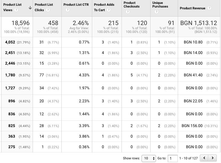 product list performance в enhanced ecommerce