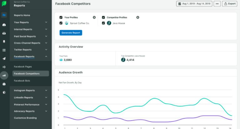 отчет за анализ на конкурентите в sprout social