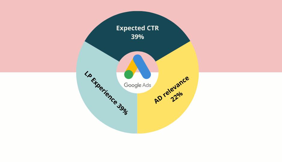 quality score, webselo, blog, google ads