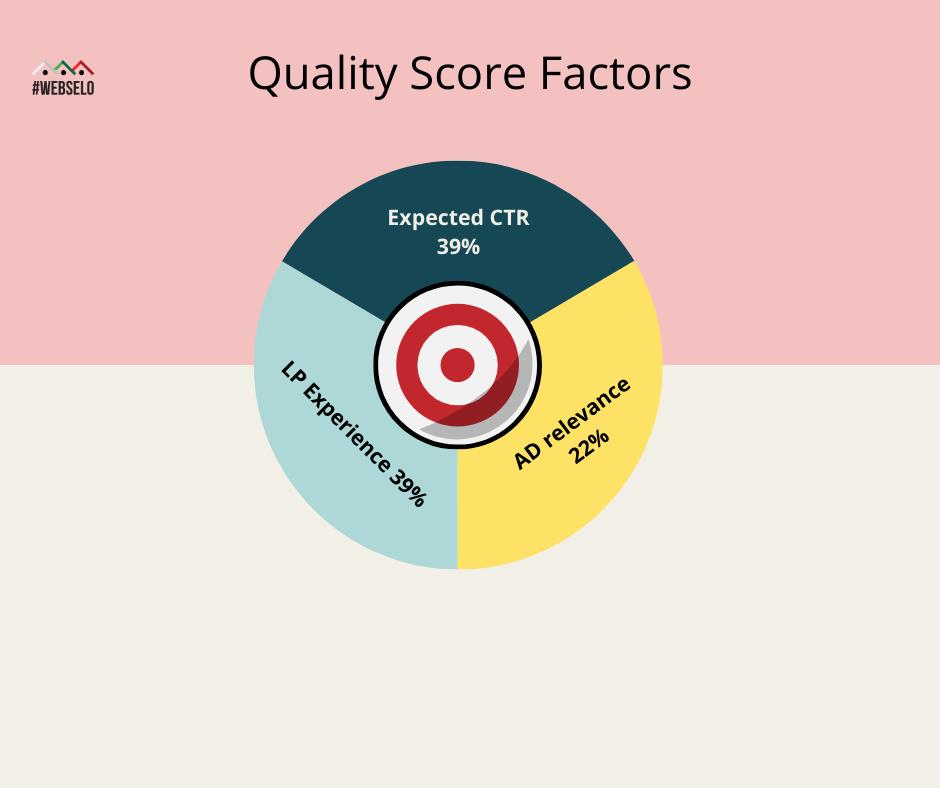 quality score factors, фактори на quality score