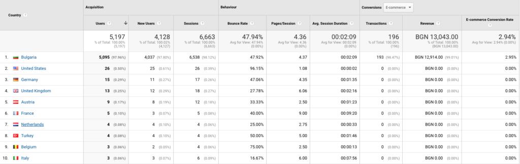 bounce rate спрямо местоположението на потребителите