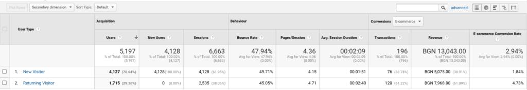 отчет за bounce rate според вида потребители на сайта