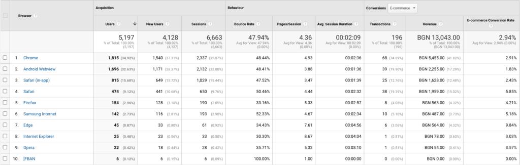 отчет за използвани браузъри в гугъл аналитикс
