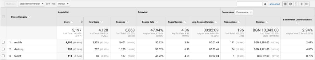 отчет на използвани устройства в гугъл аналитикс