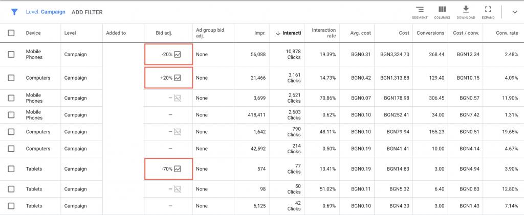 bid adjustments при рекламата в гугъл